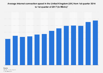 Average internet connection speed from Q1 2014 to Q4 2016 in the UK