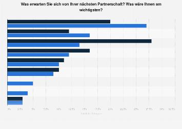 Statistiken partnersuche internet