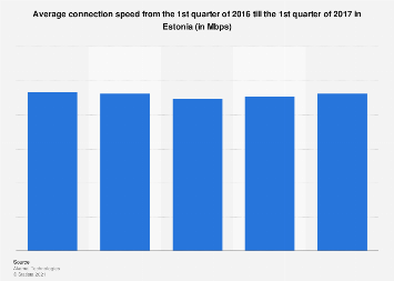 Average connection speed from Q1 2016 to Q1 2017 in Estonia