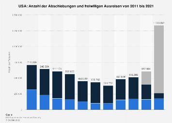 Anzahl der Abschiebungen und freiwilligen Ausreisen in den USA bis 2017