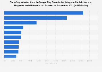 Umsatzstärkste Nachrichten-Apps im Google Play Store in der Schweiz 2019