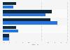 Umfrage zur Partnersuche im Internet von der Generation 60 plus in Deutschland 2017