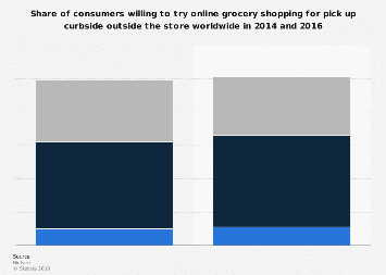 Global consumers willing to try online grocery shopping pick up curbside 2014-2016