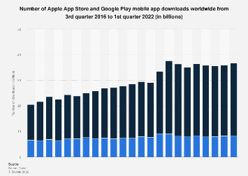 Number of iOS and Google Play app downloads as of Q1 2019