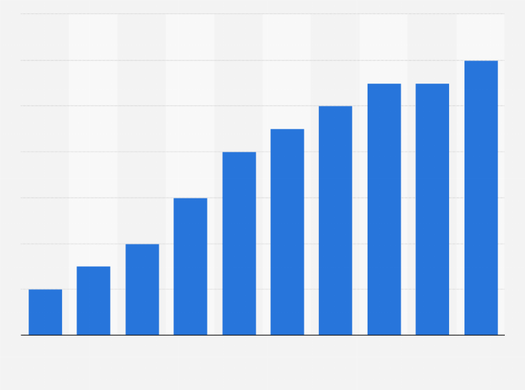 About This Statistic Depicts The Revenue Of Interior Design