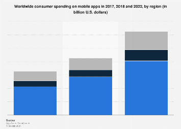 Global gross consumer spend on mobile apps 2017-2022, by region