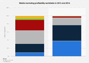 Mobile marketing profitability 2015-2016