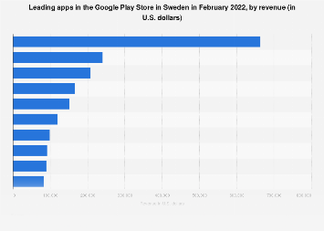 Leading Android apps in Google Play Store in Sweden 2017, by revenue