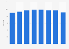 De Rigo: number of stores in 2013-2018