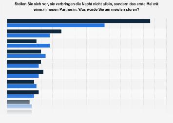 Umfrage zu Störfaktoren einer neuen Partnerschaft im Schlafzimmer in Deutschland 2017
