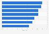 Umfrage zu Gründen für die Inanspruchnahme von Cyber-Versicherungen in den USA 2016