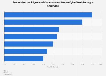 Gründe für die Inanspruchnahme von Cyber-Versicherungen in Deutschland 2016
