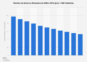 Nombre de décès pour 1.000 habitants au Botswana 2006-2016