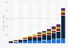 Market volume of online advertising in Switzerland 2006-2017, by segment