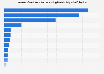 Car sharing fleets in Italy in 2018, by firm