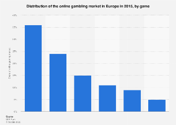 Europe: distribution of internet gaming in 2015, by game