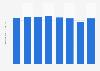 Resin production volume in Japan 2006-2015