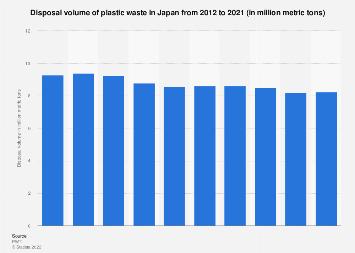 Plastic waste disposal volume in Japan 2005-2014