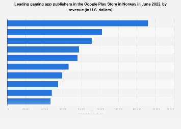 Leading gaming app publishers in Google Play in Norway 2017, by revenue