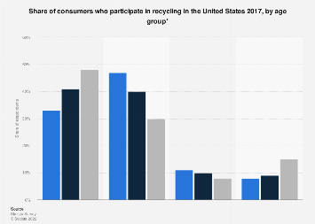 U.S. consumers who participate in recycling by age 2017