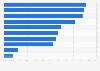 Umfrage unter mHealth-App-Entwicklern zu Motivation und Zielen 2016