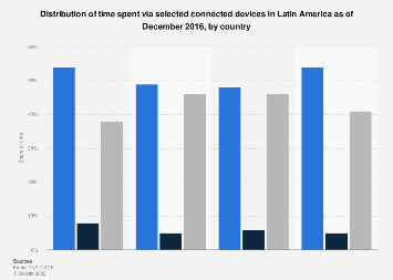 Time spent via selected connected devices in Latin America in 2016, by country