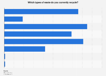 Types of waste currently recycled in the U.S. 2017