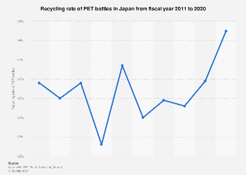 Japan: recovery rate of PET bottles 2015 | Statista