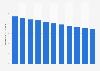 Nombre de décès pour 1.000 habitants en Érythrée 2006-2016