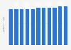 Nombre de décès pour 1.000 habitants au Koweït 2004-2014
