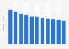 Nombre de décès pour 1.000 habitants au Liberia 2004-2014