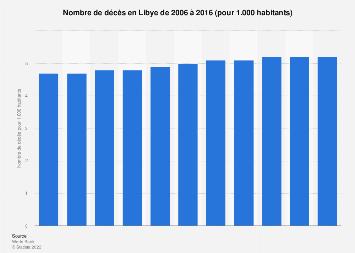 Nombre de décès pour 1.000 habitants en Libye 2006-2016