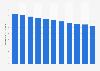 Nombre de décès pour 1.000 habitants à Madagascar 2004-2014