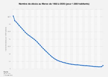 Nombre de décès pour 1.000 habitants au Maroc 2007-2017