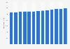 Total d'écrans actifs de cinéma en France 2006-2015