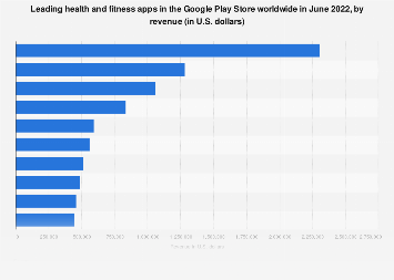 Leading Android health apps worldwide 2017, by revenue