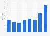 Ingersoll Rand: gross profit for 2012-2017