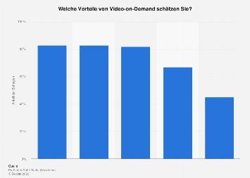 Umfrage zu den Vorteilen von Video-on-Demand aus der Sicht von Eltern 2016