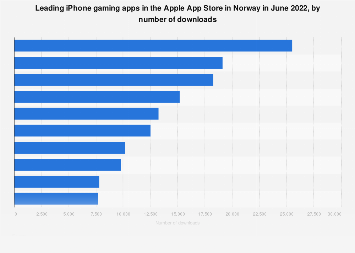 Leading iPhone gaming apps in Norway in 2017, by downloads
