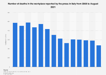 Italy: number of deaths in the workplace 2008-2018