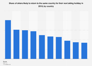 Share of returning skiers for their next skiing holiday 2018, by country