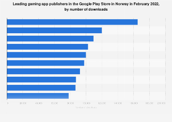 Leading gaming app publishers in Google Play in Norway 2017, by downloads