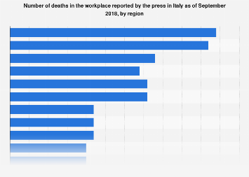 Italy: number of deaths in the workplace 2018, by region