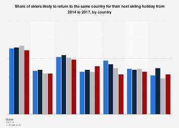 Share of returning skiers for their next skiing holiday 2014-2017, by country