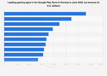 Leading gaming apps in Google Play in Norway 2017, by revenue