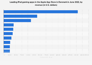 Leading iPad gaming apps in Apple App Store in Denmark 2017, by revenue