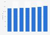 Number of Voestalpine employees in 2012-2018