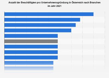 Beschäftigte pro Unternehmensgründung in Österreich nach Branchen bis 2015