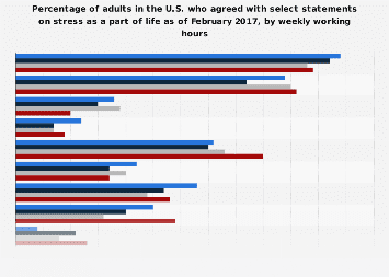 Statements about stress that applied to U.S. adults 2017, by weekly working hours