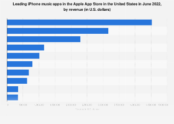 Leading iPhone music apps in the U.S. 2018, by revenue